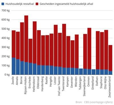 Grafiek Massa gescheiden ingezameld huishoudelijk en rest-afval in Overijsselse gemeenten 2018
